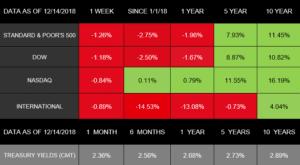 Stocks Down, Change Ahead?