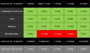Markets Rebound