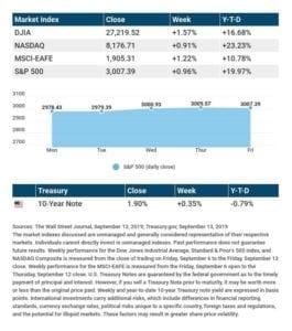 Dow Logs 8-Day Win Streak