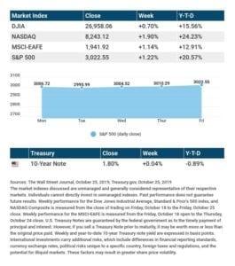 S&P 500 Nearly Makes History
