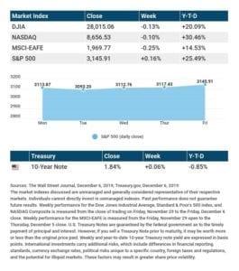 Stocks Ride Out a Choppy Week