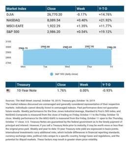 Nasdaq Composite, S&P 500 Rise
