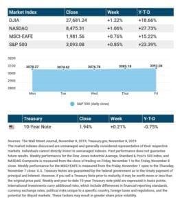 Dow, S&P 500 Extend Win Streaks