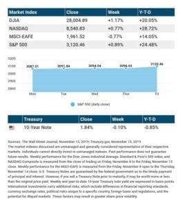 A New Dow Milestone